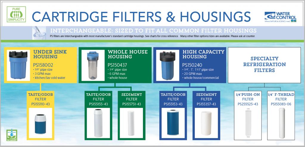 Residential Cartridge Filters & Housings